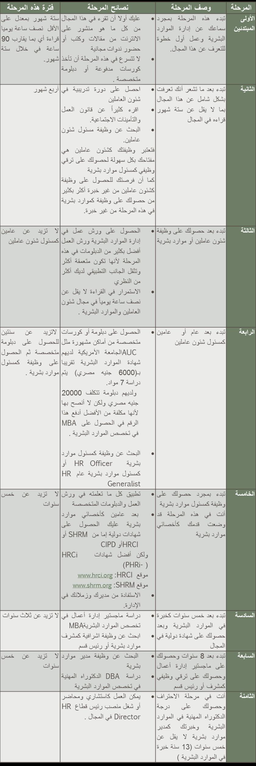 مراحل احتراف الموارد البشرية