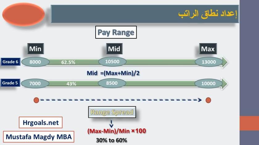 range salary