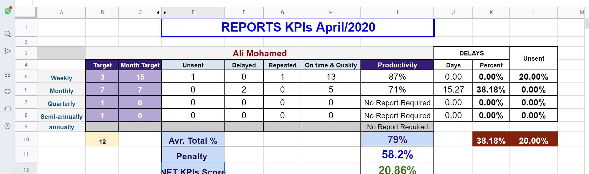 kpis system